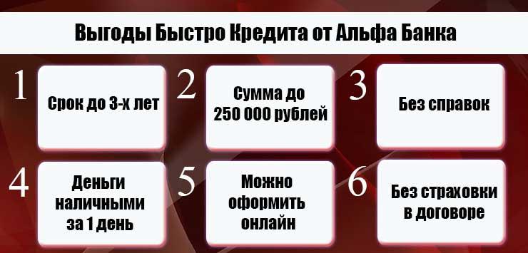 Альфа Банк кредит наличными онлайн: заявка без справок